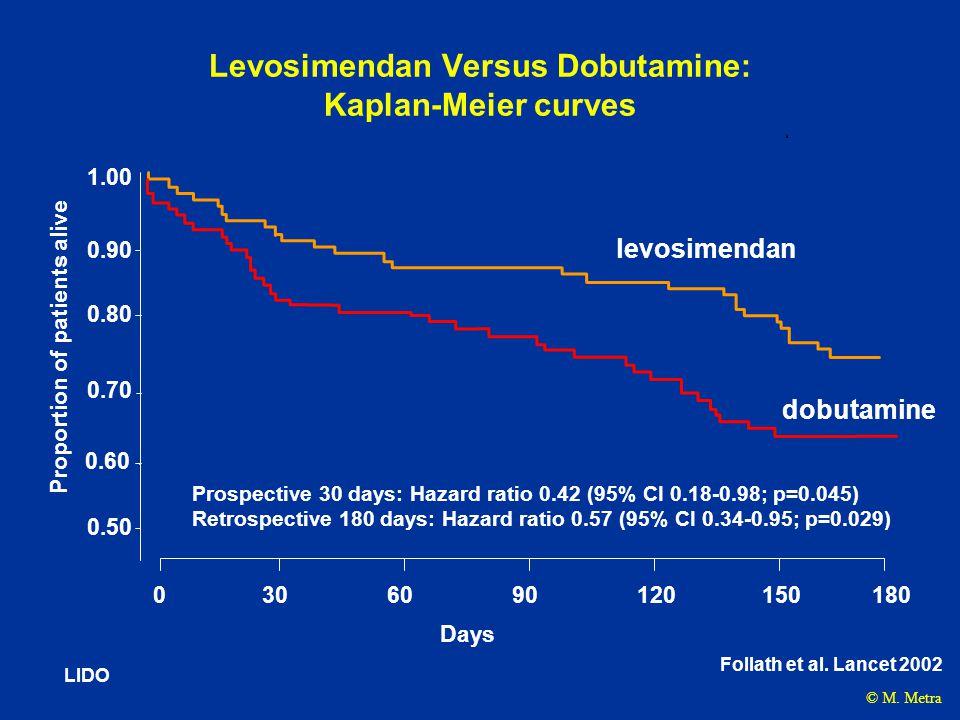 Levosimendan Versus Dobutamine: Kaplan-Meier curves