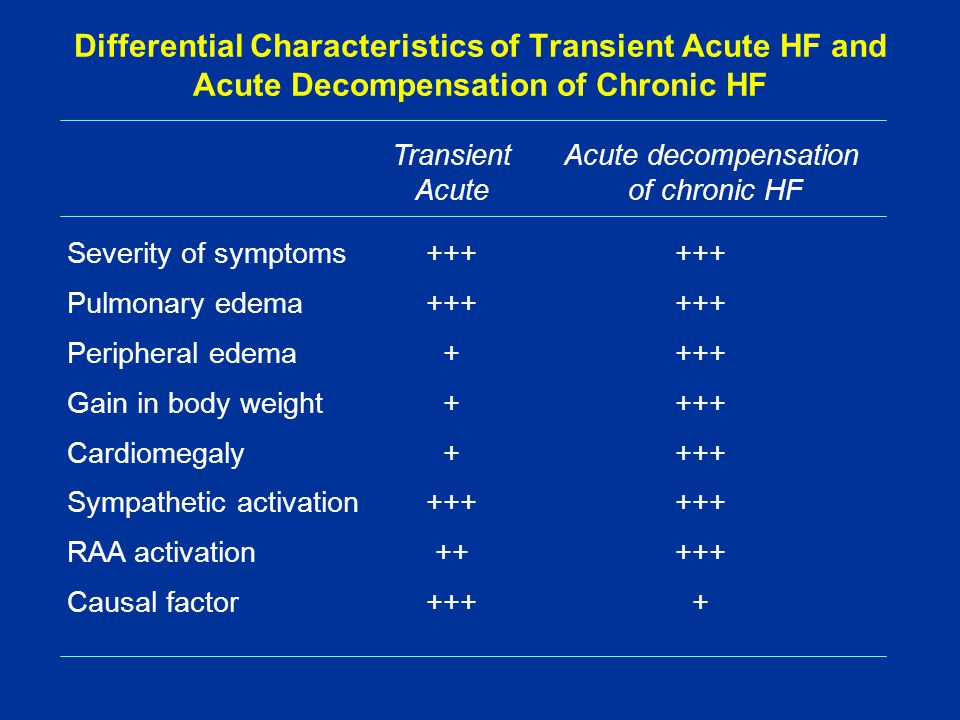 Differential Characteristics of Transient Acute HF and Acute Decompensation of Chronic HF