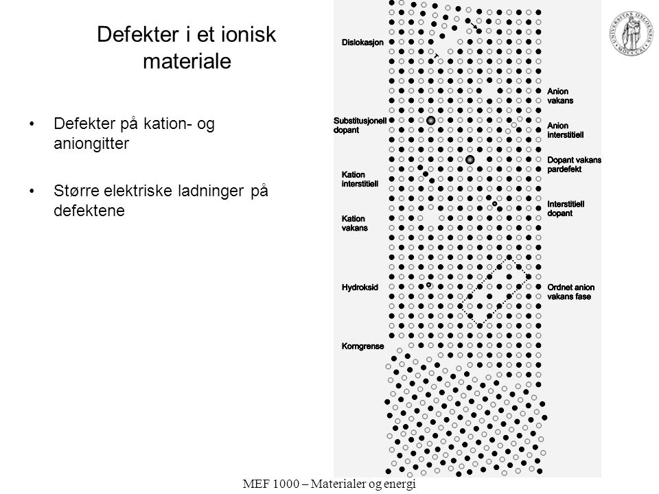 Defekter i et ionisk materiale
