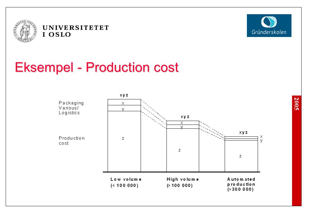 Eksempel - Production cost