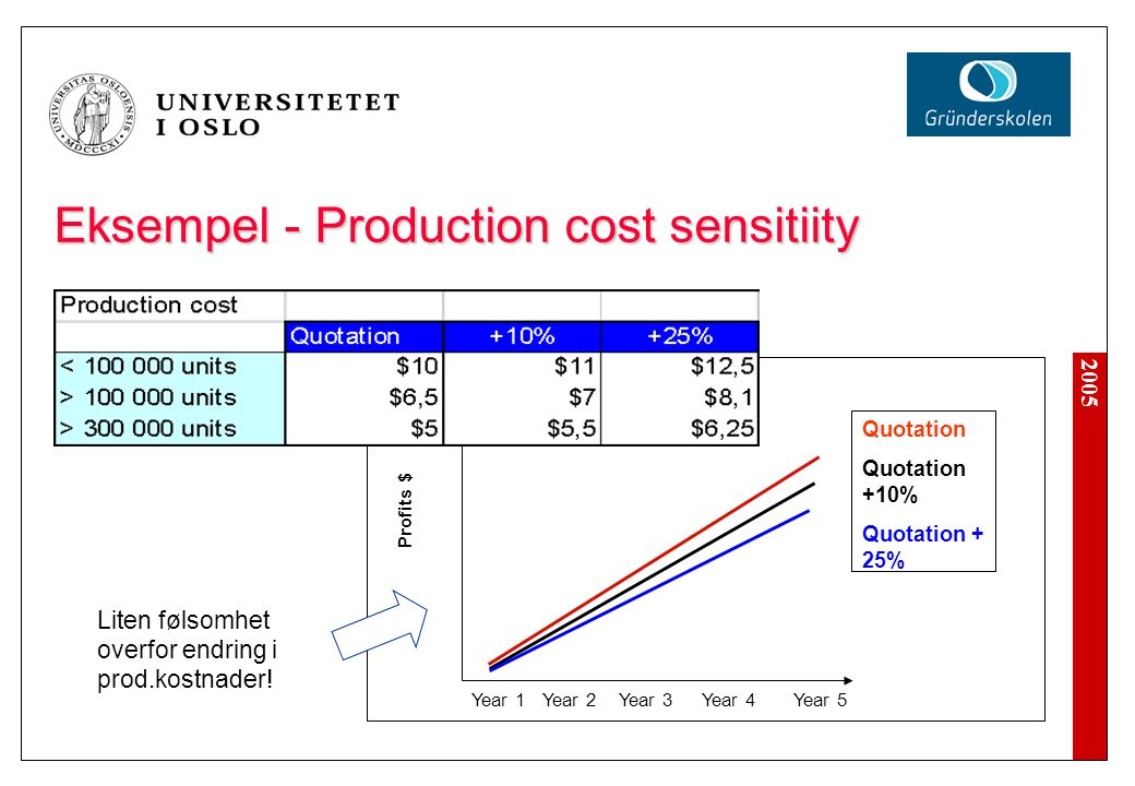 Eksempel - Production cost sensitiity