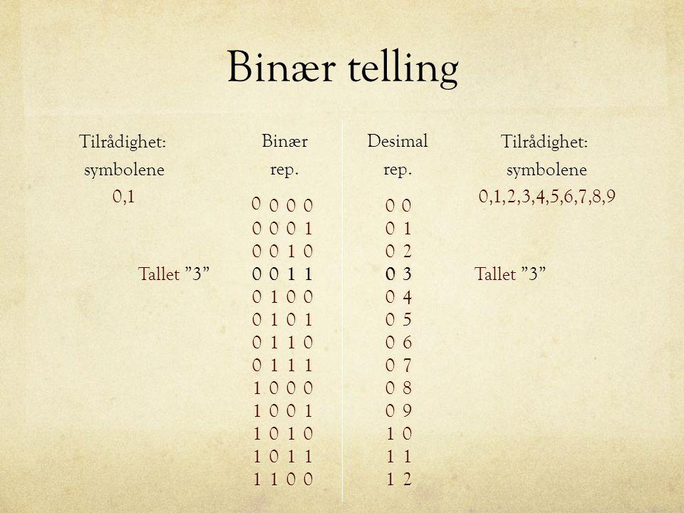 Binær telling geer Tilrådighet: symbolene 0,1 Binær rep. Desimal rep.