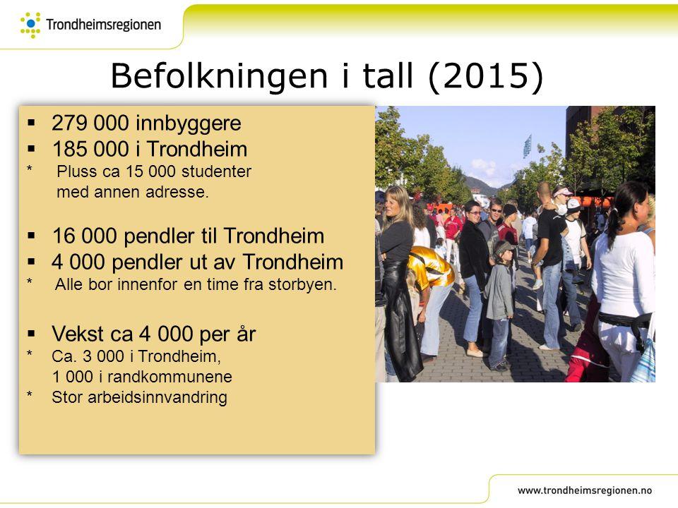 Befolkningen i tall (2015) 279 000 innbyggere 185 000 i Trondheim