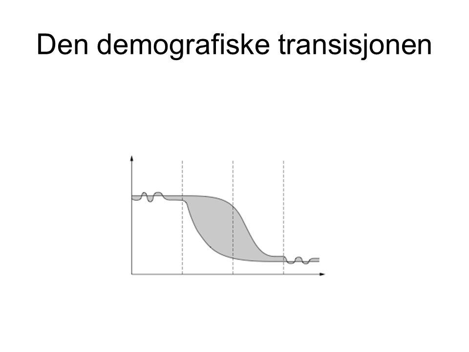 Den demografiske transisjonen