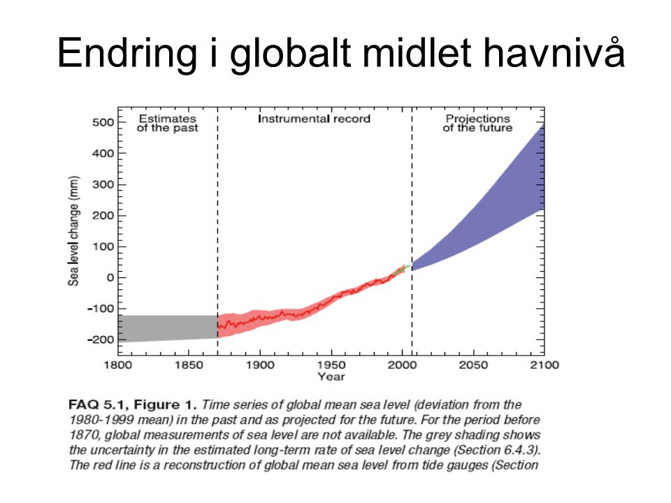 Endring i globalt midlet havnivå