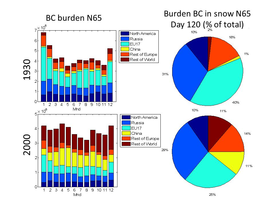 1930 2000 Burden BC in snow N65 BC burden N65 Day 120 (% of total) 4