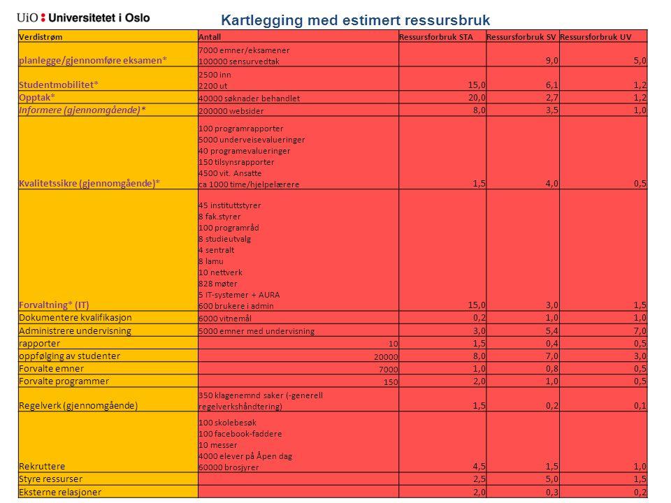 Kartlegging med estimert ressursbruk