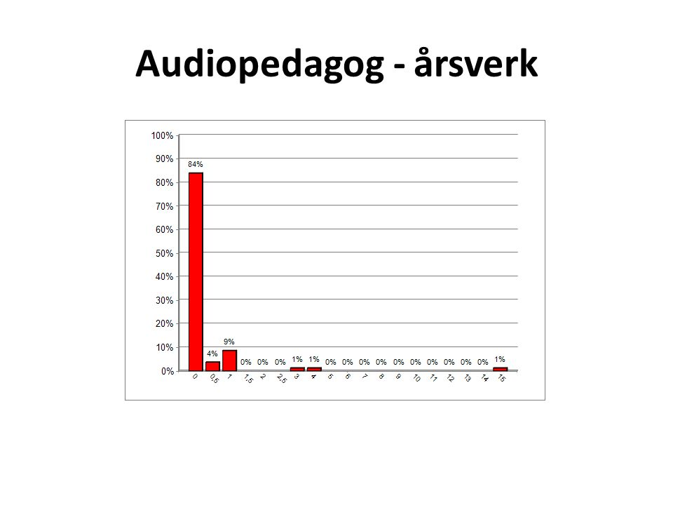 Audiopedagog - årsverk