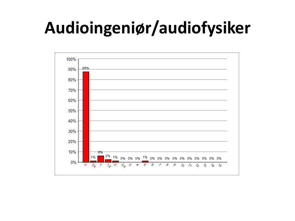 Audioingeniør/audiofysiker