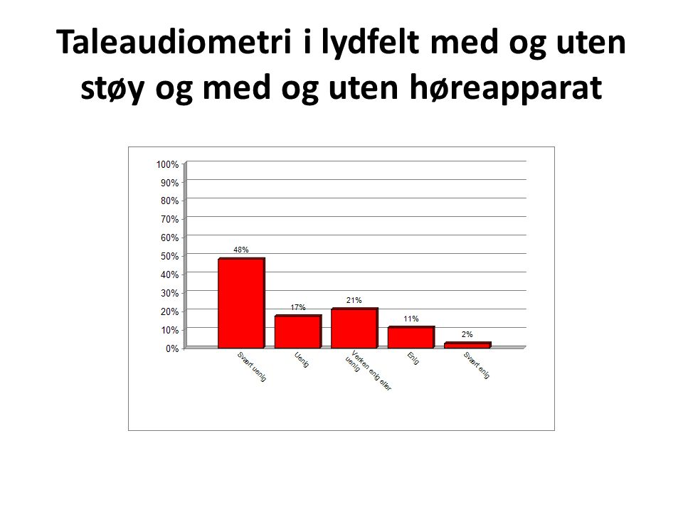 Taleaudiometri i lydfelt med og uten støy og med og uten høreapparat