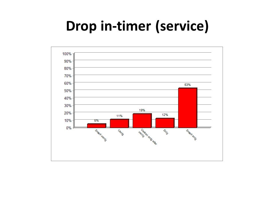 Drop in-timer (service)
