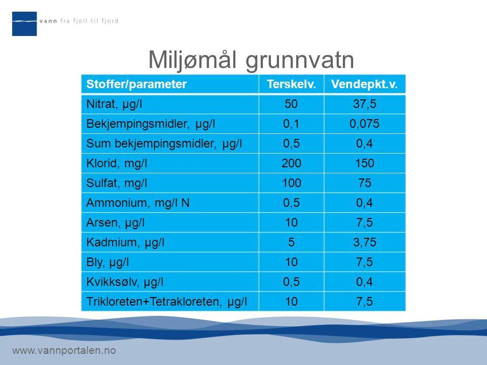 Miljømål grunnvatn Stoffer/parameter Terskelv. Vendepkt.v.