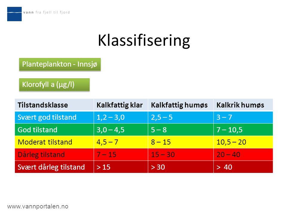 Klassifisering Planteplankton - Innsjø Klorofyll a (µg/l)