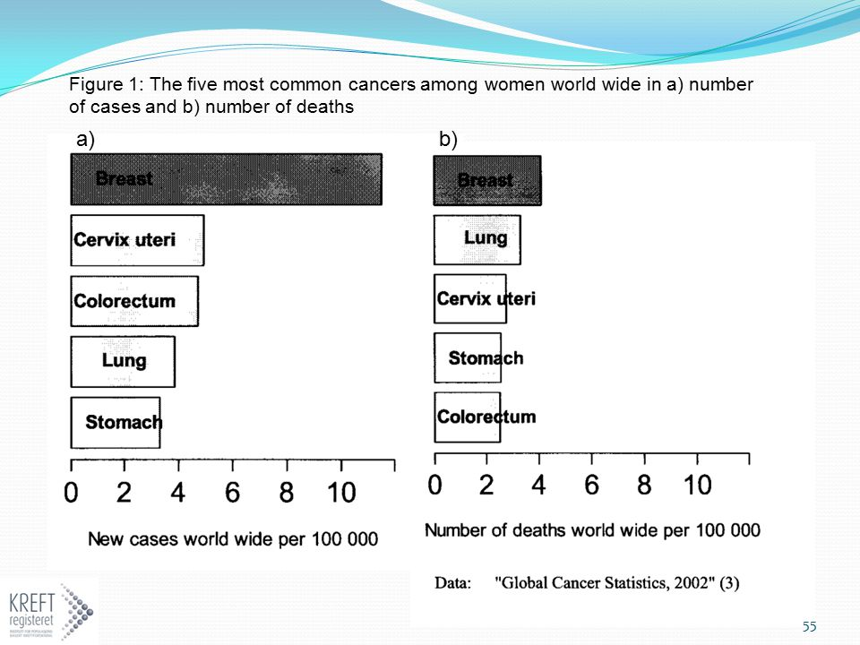 Figure 1: The five most common cancers among women world wide in a) number of cases and b) number of deaths