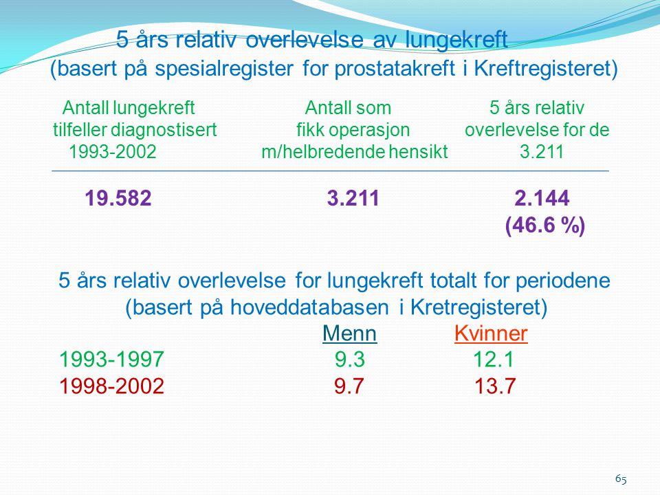 5 års relativ overlevelse av lungekreft (basert på spesialregister for prostatakreft i Kreftregisteret)