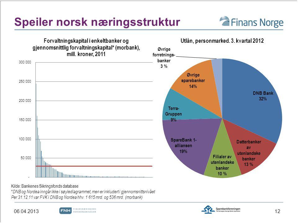 Speiler norsk næringsstruktur