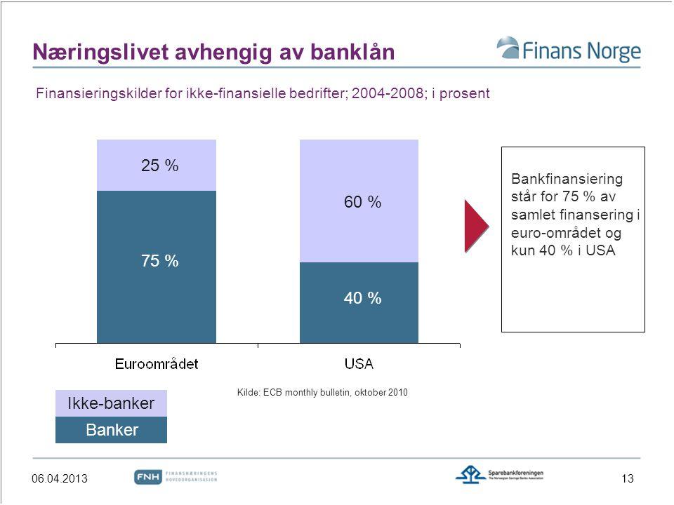 Næringslivet avhengig av banklån