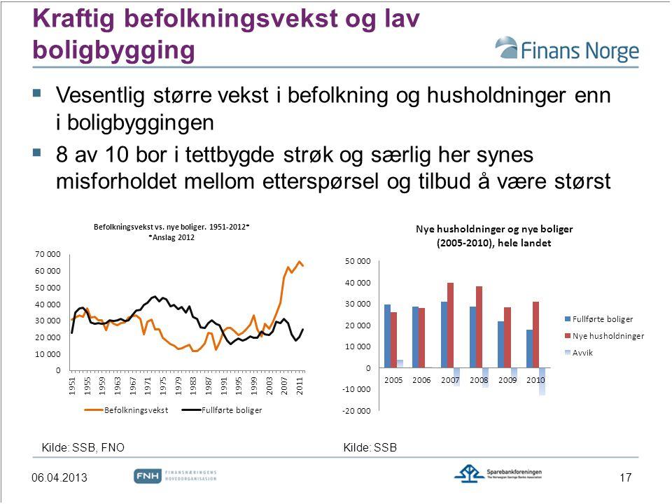 Kraftig befolkningsvekst og lav boligbygging
