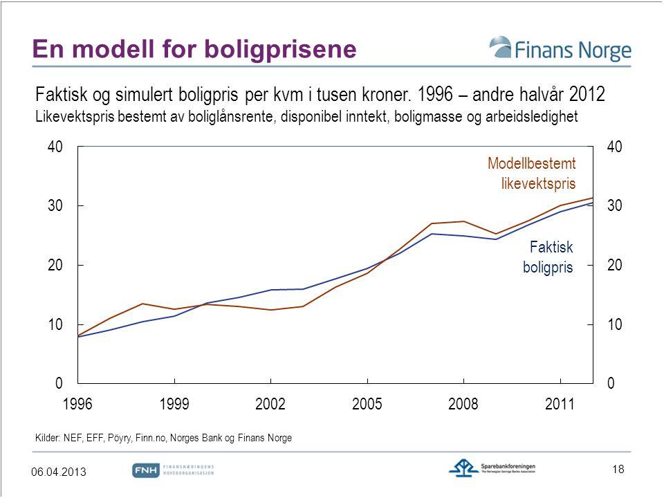 En modell for boligprisene