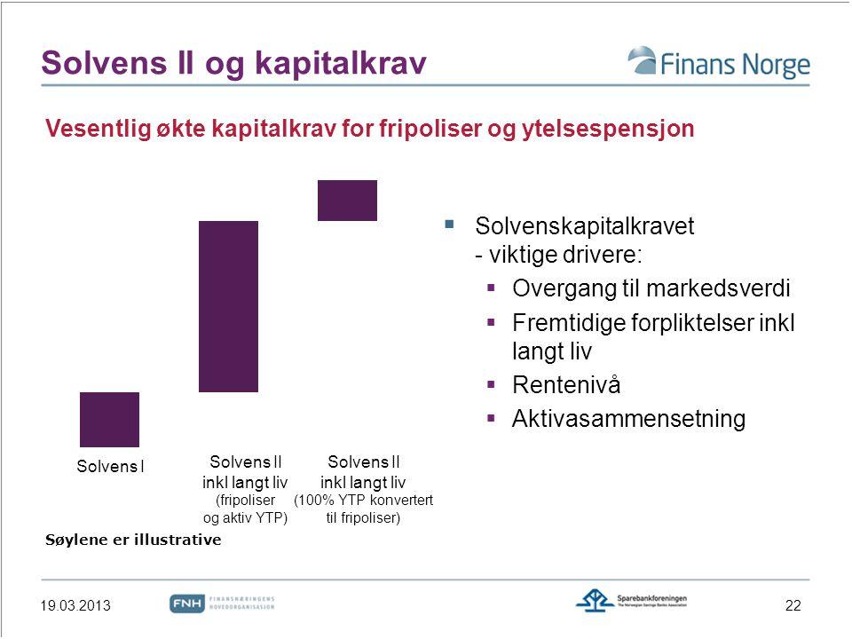 Solvens II og kapitalkrav