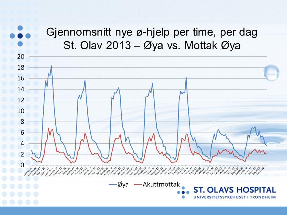 Gjennomsnitt nye ø-hjelp per time, per dag St. Olav 2013 – Øya vs