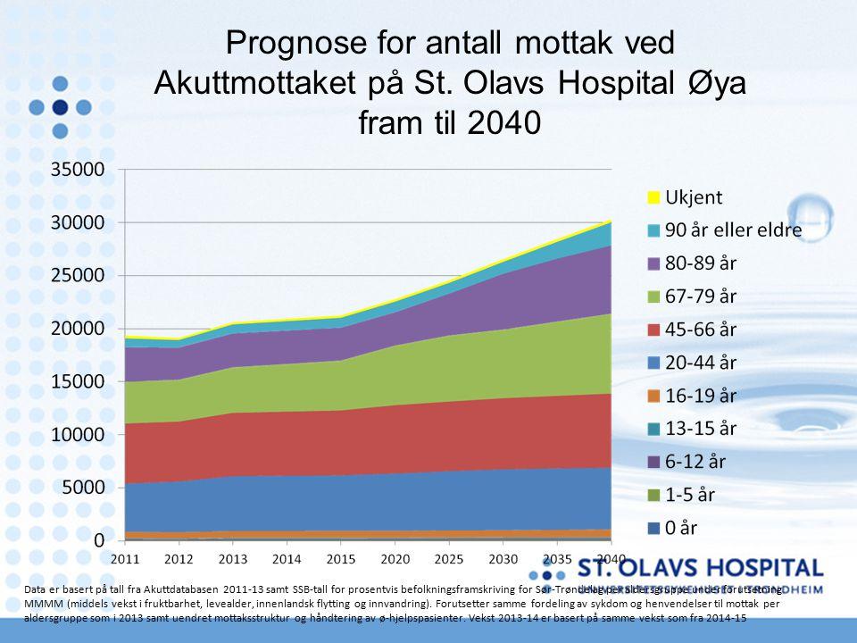 Prognose for antall mottak ved Akuttmottaket på St