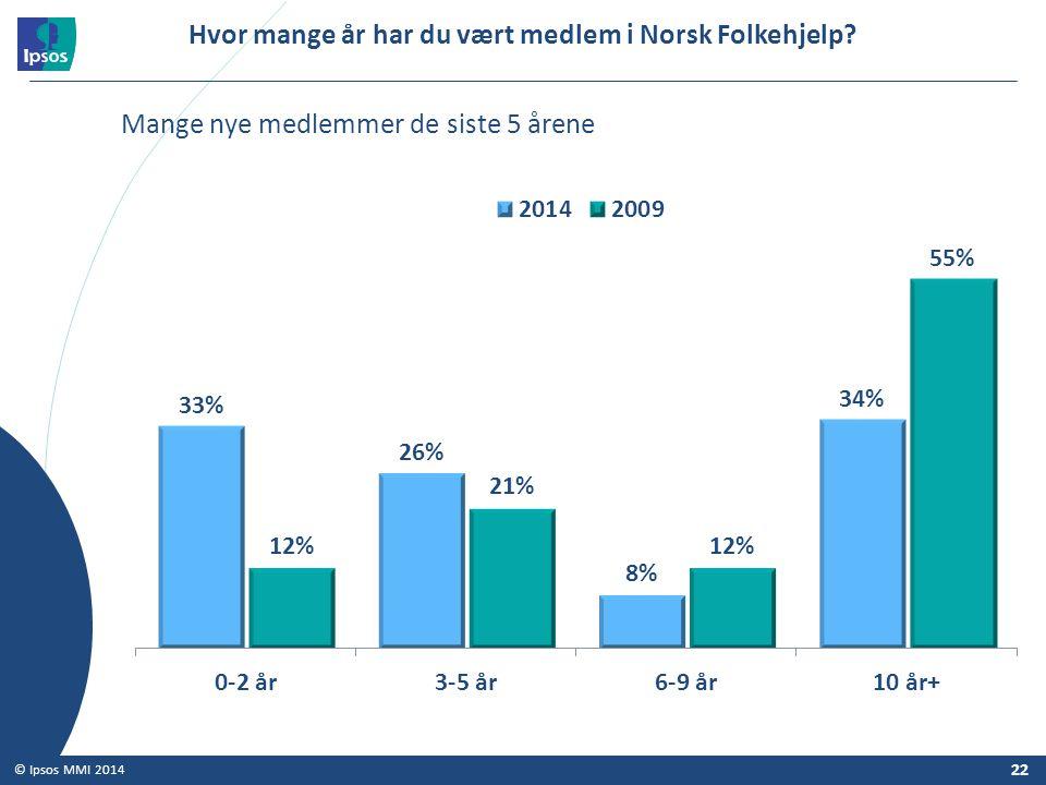 Hvor mange år har du vært medlem i Norsk Folkehjelp