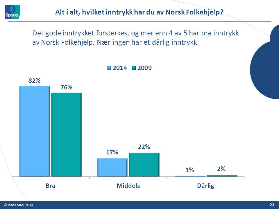 Alt i alt, hvilket inntrykk har du av Norsk Folkehjelp