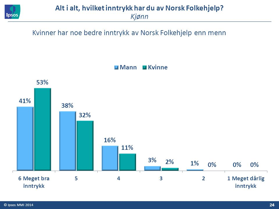Alt i alt, hvilket inntrykk har du av Norsk Folkehjelp Kjønn