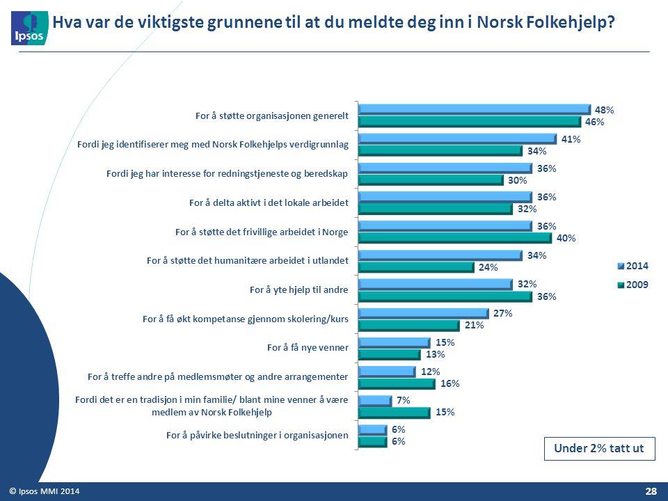 Hva var de viktigste grunnene til at du meldte deg inn i Norsk Folkehjelp