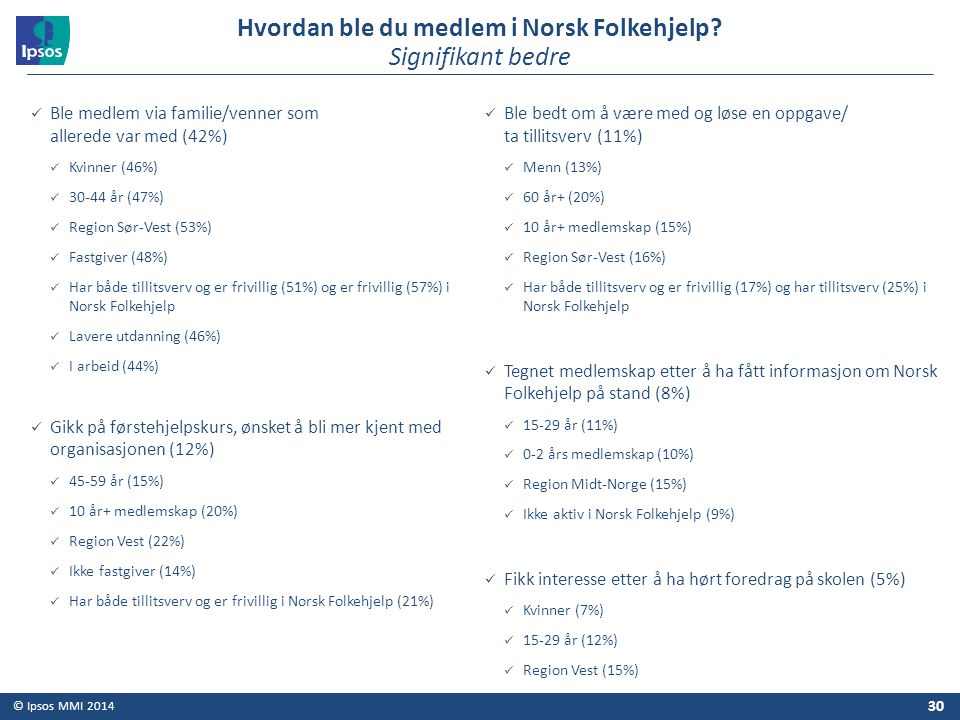 Hvordan ble du medlem i Norsk Folkehjelp Signifikant bedre