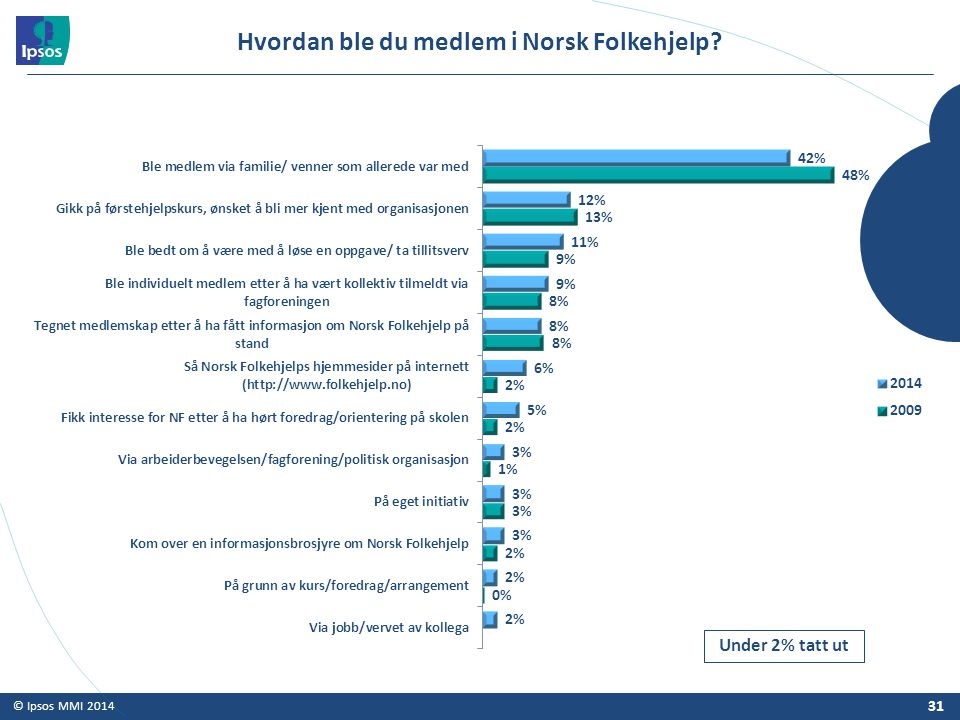 Hvordan ble du medlem i Norsk Folkehjelp