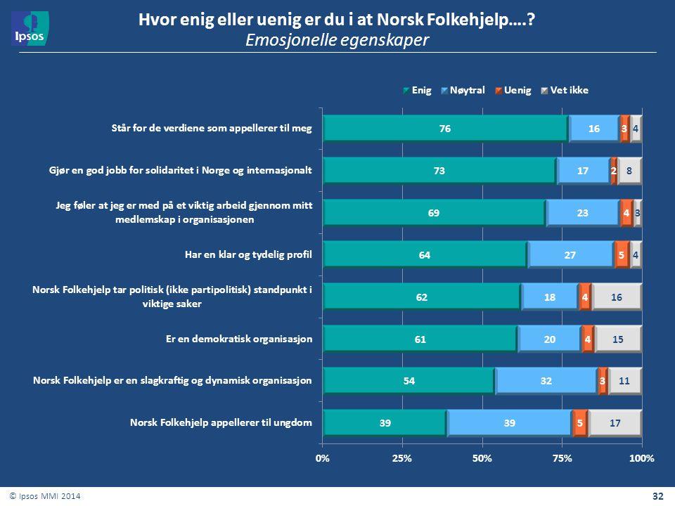Hvor enig eller uenig er du i at Norsk Folkehjelp…