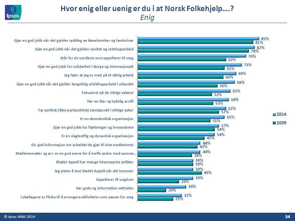 Hvor enig eller uenig er du i at Norsk Folkehjelp…. Enig