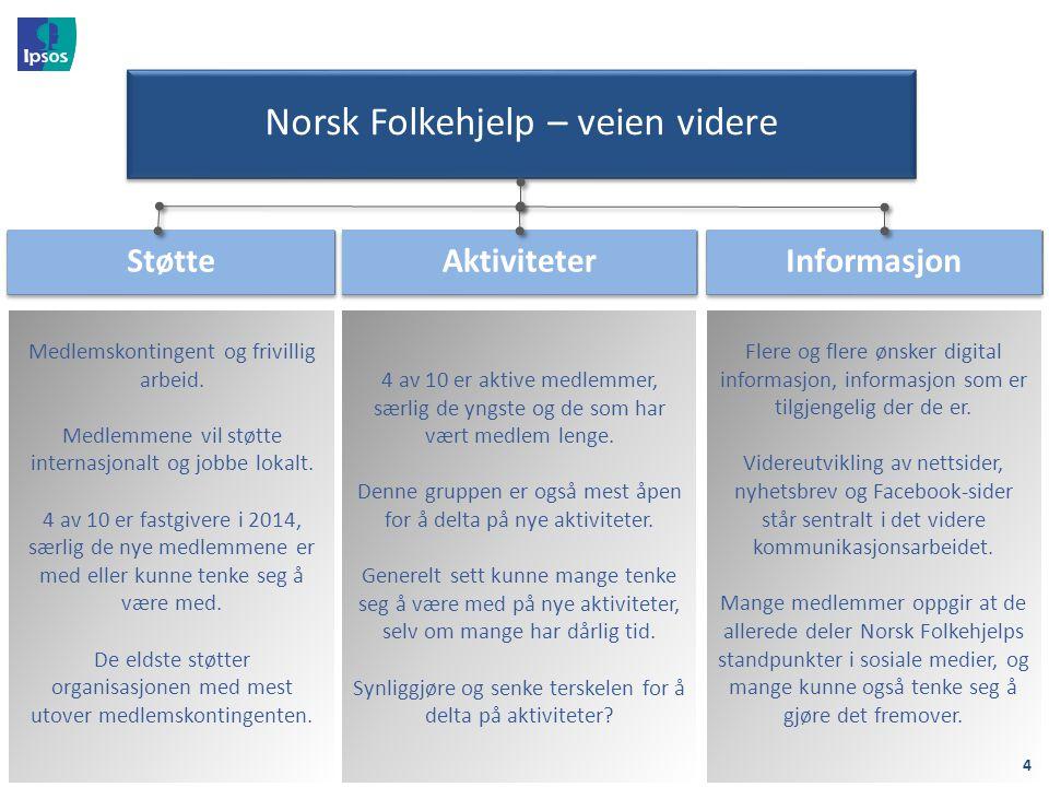 Norsk Folkehjelp – veien videre