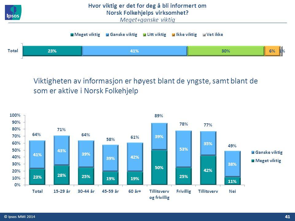 Hvor viktig er det for deg å bli informert om Norsk Folkehjelps virksomhet Meget+ganske viktig