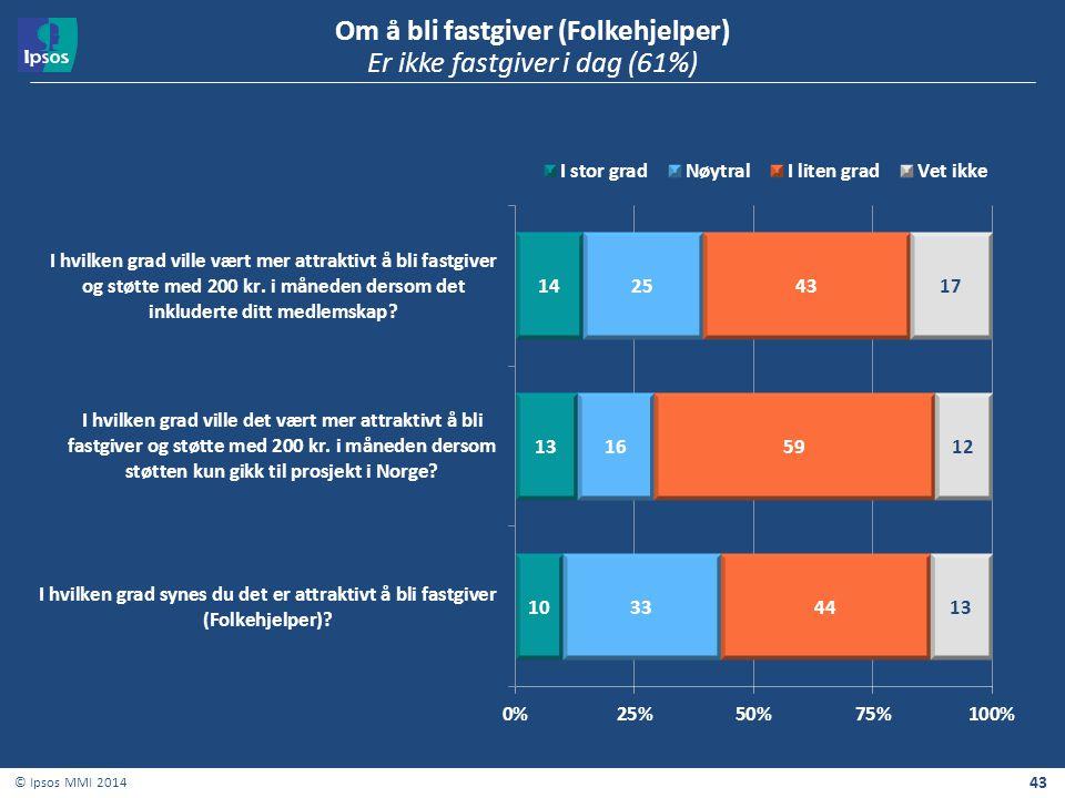 Om å bli fastgiver (Folkehjelper) Er ikke fastgiver i dag (61%)