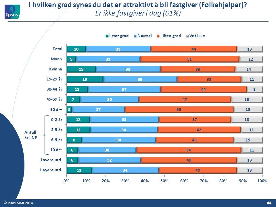 I hvilken grad synes du det er attraktivt å bli fastgiver (Folkehjelper) Er ikke fastgiver i dag (61%)