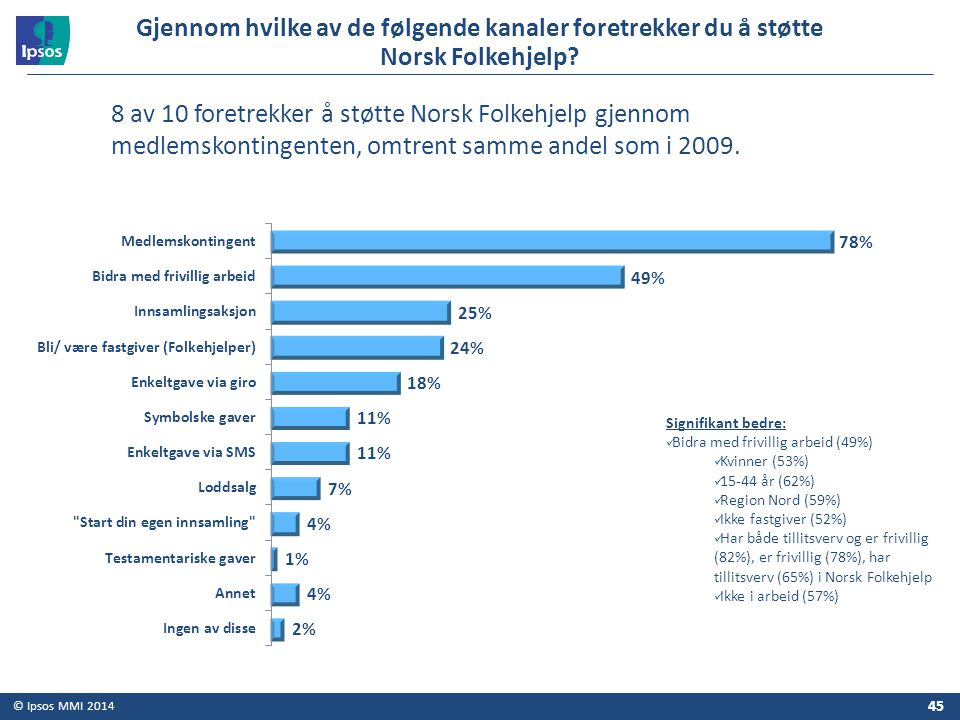 Gjennom hvilke av de følgende kanaler foretrekker du å støtte Norsk Folkehjelp
