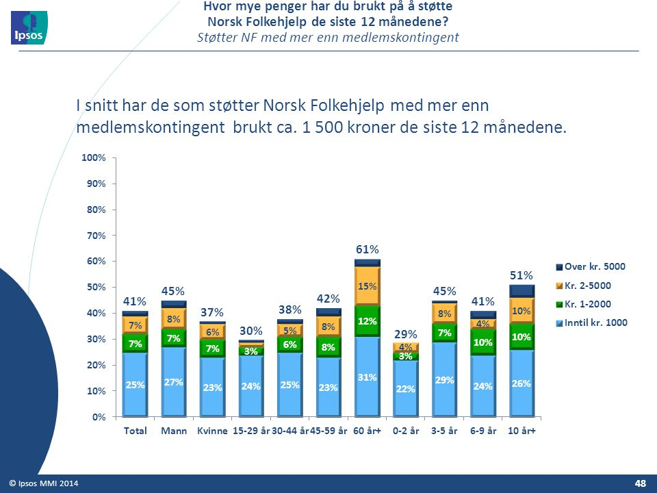 Hvor mye penger har du brukt på å støtte Norsk Folkehjelp de siste 12 månedene Støtter NF med mer enn medlemskontingent
