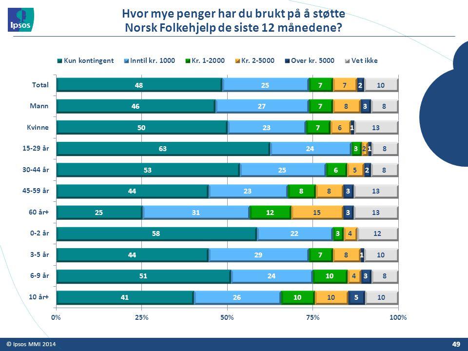 Hvor mye penger har du brukt på å støtte Norsk Folkehjelp de siste 12 månedene