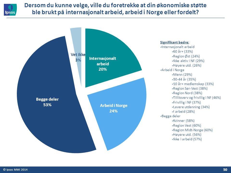 Dersom du kunne velge, ville du foretrekke at din økonomiske støtte ble brukt på internasjonalt arbeid, arbeid i Norge eller fordelt