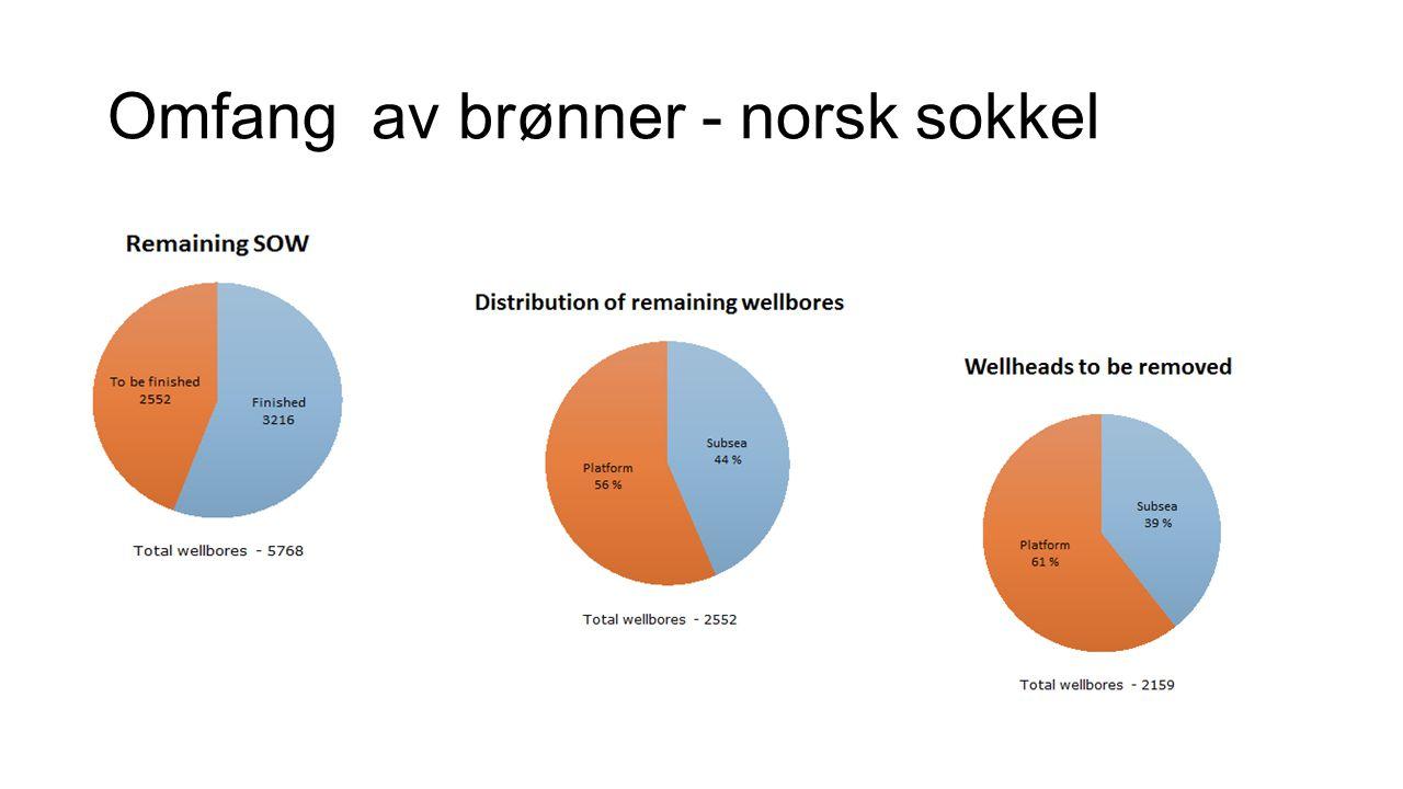 Omfang av brønner - norsk sokkel