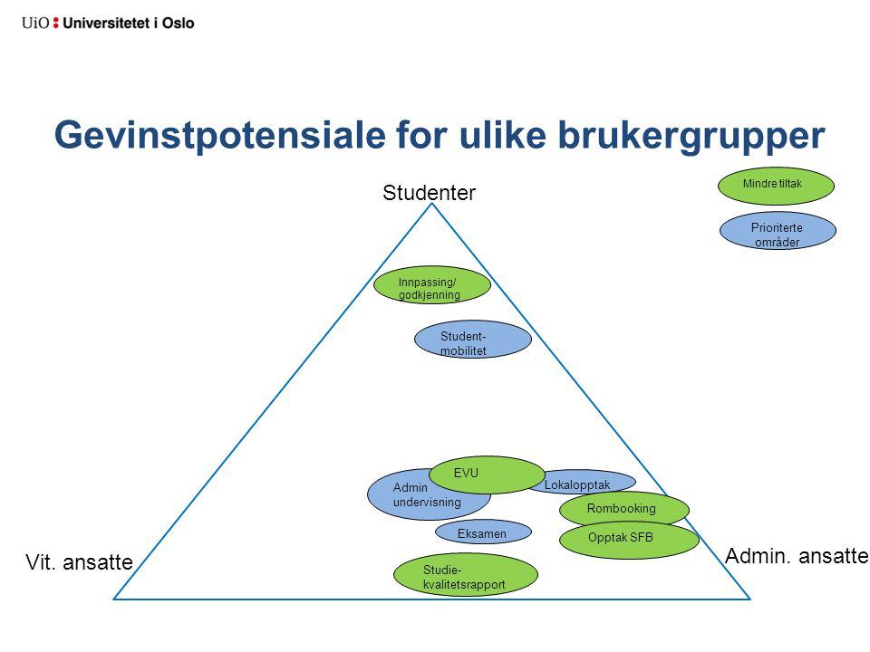 Gevinstpotensiale for ulike brukergrupper