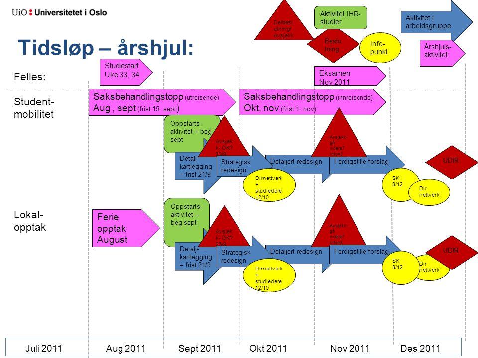 Beslutning Aktivitet i arbeidsgruppe. Aktivitet IHR-studier. Årshjuls-aktivitet. Info-punkt. Delbeslutning/