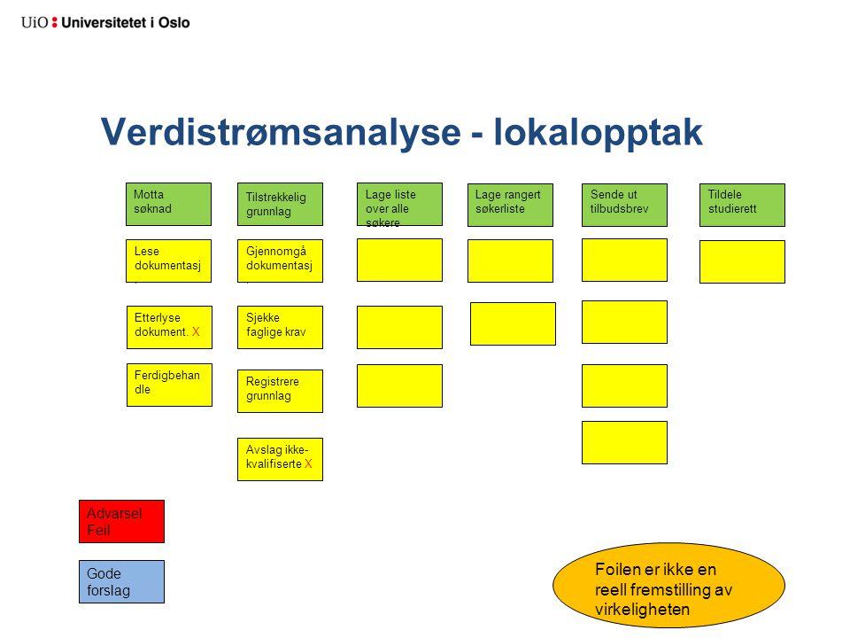 Verdistrømsanalyse - lokalopptak