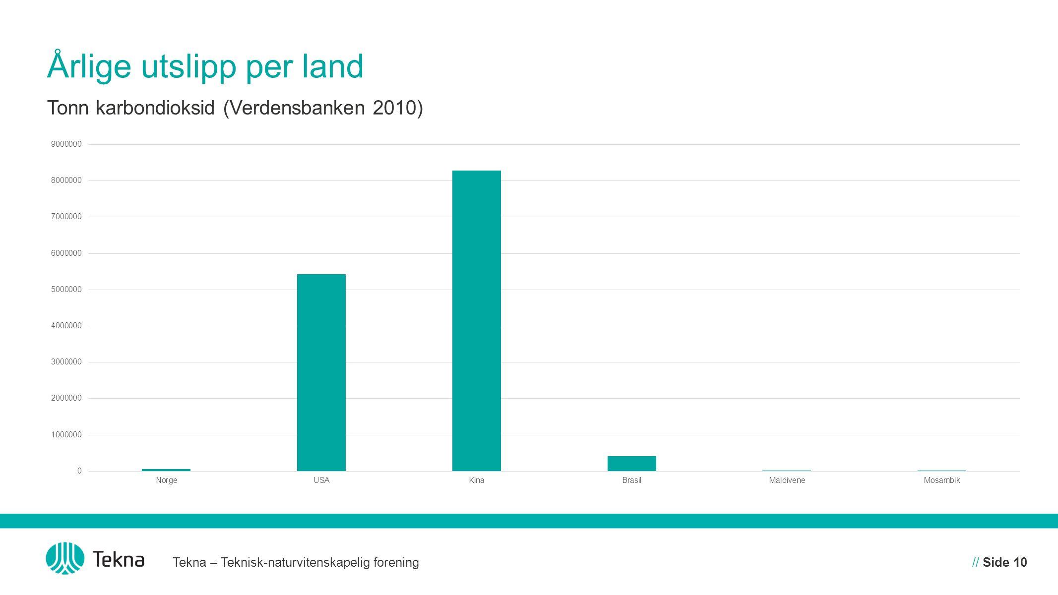 Årlige utslipp per land