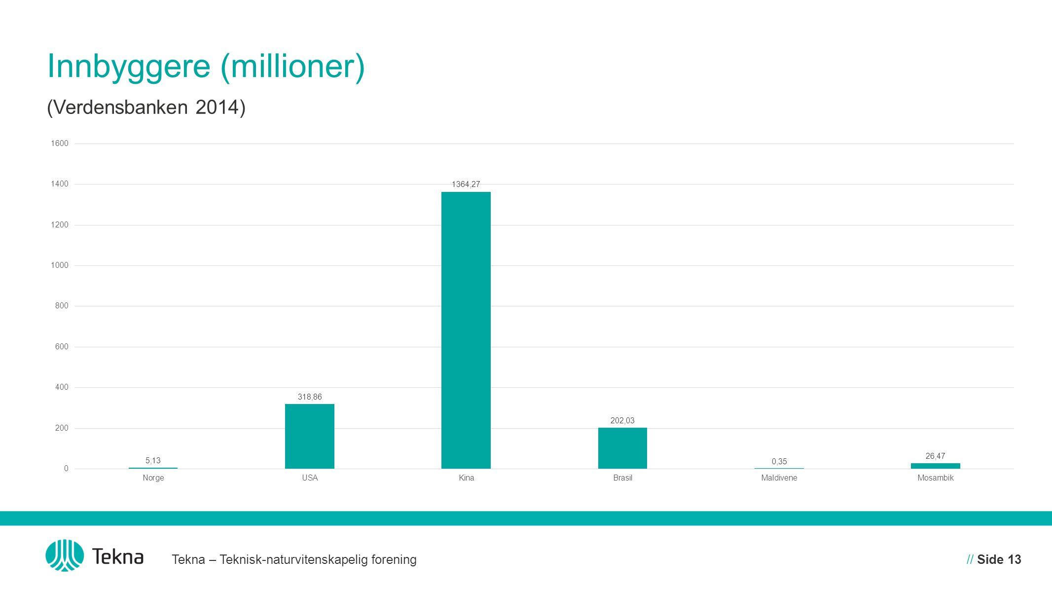 Innbyggere (millioner)