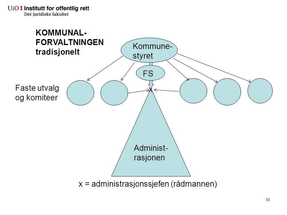 Kommune-styret KOMMUNAL-FORVALTNINGEN. parlamentarisk. Faste utvalg. og komiteer. Byrådet. Byråds-