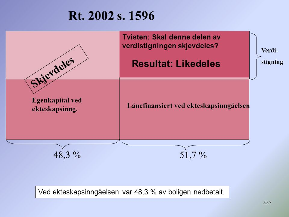 Rt. 2002 s. 1596 Skjevdeles Resultat: Likedeles 48,3 % 51,7 %